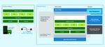 SQL DB Edge、Blockchain Serviceを発表、Azure ML、Cognitive Servicesも大幅強化
