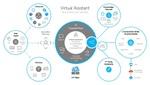 Azureに独自ブランドのチャットボット作成を支援する「仮想アシスタントソリューション」