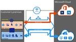 Azure ExpressRouteがAzure DevOpsをサポート