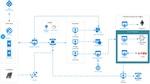ブロックチェーンアプリ構築ツール「Azure Blockchain Workbench」登場