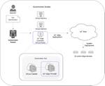 KubernetesでAzure IoT Edgeのデプロイを管理