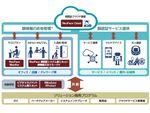 NEC、顔認証AIサービス「NeoFace Cloud」提供開始