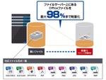 データを最大98%軽くするスイス製ソフトウェア