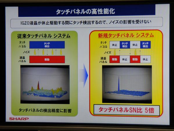 ノイズ発生の様子を表したグラフ。左が通常の液晶パネルで右がアイドリングストップ時のIGZO