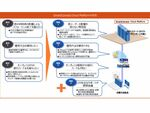 NTT西日本とNTTスマートコネクト、ユーザー専用型クラウドを提供