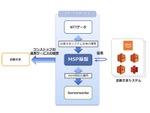 NTTデータとサーバーワークス、AWS中心クラウド分野で協業