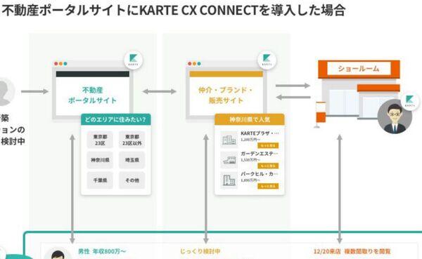 ウェブ接客「KARTE」サイト間での顧客体験を可視化する新サービス