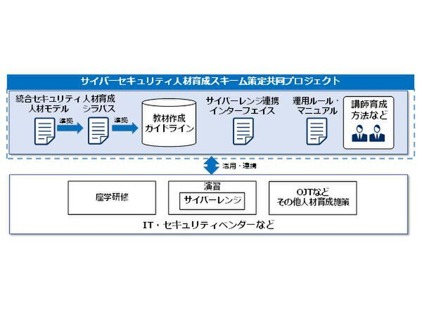 ASCII.jp:NEC、日立、富士通、セキュリティー技術者教育で連携