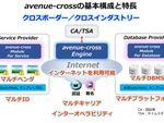 Planetway、情報連携基盤「avenue-cross」展開に向け日本ユニシスと協業