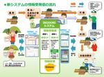 kintoneを農業流通に サイボウズなど3社が新システムを発表