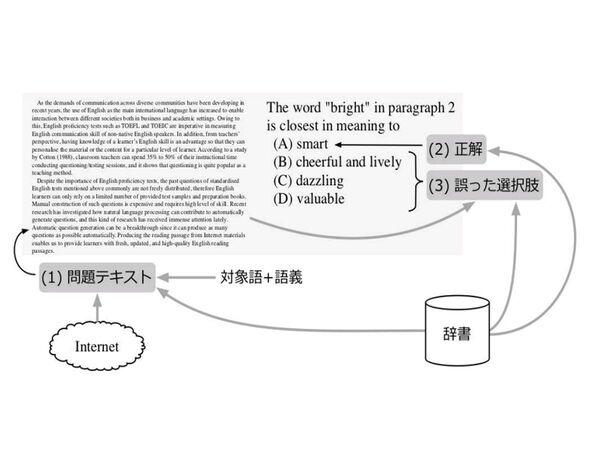 自然言語処理を用いた自動問題作成研究を開始
