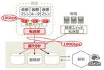富士通、10Gbpsでもデータを欠損なく収集する技術を開発