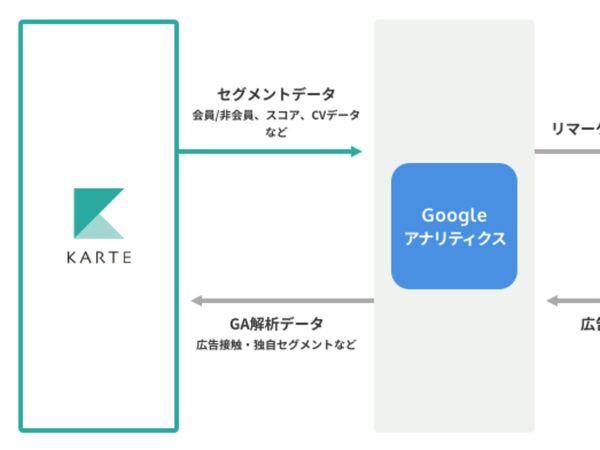 ウェブ接客「KARTE」Google アナリティクスとデータ連携開始