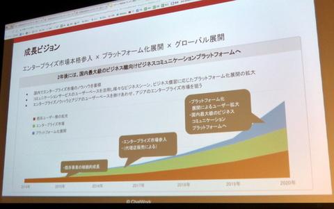 プラットフォーム構想、エンタープライズ市場への進出、グローバル展開
