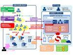 NTT Com、「脆弱性見える化ソリューション」を発表