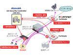 アラクサラ、他社製品と連携するサイバー攻撃自動防御ソリューションを強化