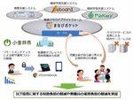 小金井市、コストを軽減しながらタブレット活用で学べる授業を推進