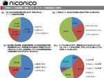 ニコニコ月例世論調査「内閣支持率 54.6%(前月比 1.6ポイント減)」