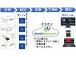 ワイヤレス接続で導入が簡易なIoTクラウドシステム