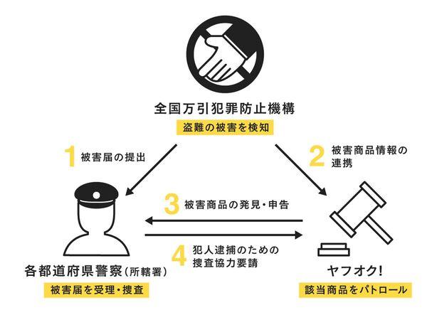 ヤフー、「ヤフオク!」の盗品流通対策を強化