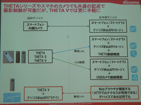 このプラグインがあればウェブブラウザーだけでTHETA Vにアクセス可能