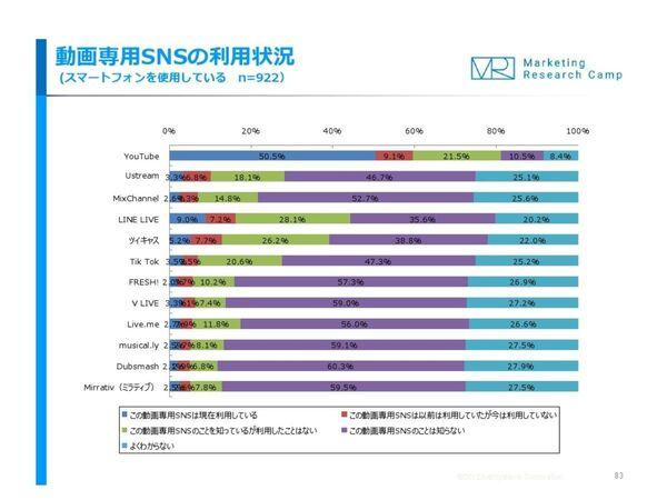 動画SNS「Tik Tok」、10代の7割以上が認知