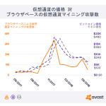 Avast調査「マイニングマルウェアの攻撃数は仮想通貨の値動きに連動」