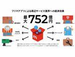 フリマアプリの経済効果は年間752億円