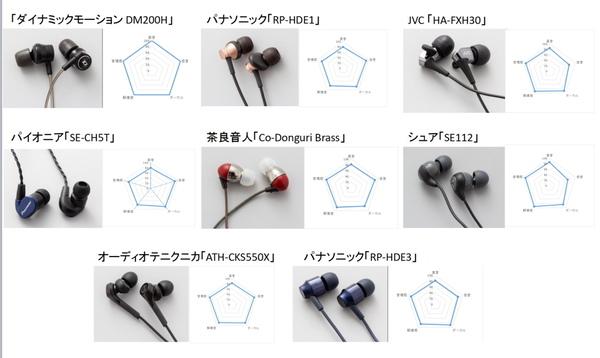 今回紹介する製品とその音質評価。左上の「DM200H」をリファレンスとし、5つの項目を100点満点で評価している