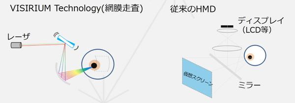 VISIRIUMテクノロジ原理の説明図。従来のHMDのように超小型ディスプレーを見るのではなく、レーザーが直接網膜に映像を届ける