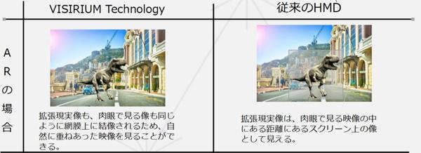 VISIRIUMテクノロジと従来のHMDのAR用途での見え方の違い。前者の方がより融合された映像として見られる