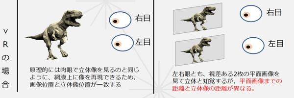 同じVR用途での見え方の違い。VISIRIUMテクノロジだと目と映像(ディスプレー)までの距離がないため、忠実に映像の距離感を再現できる