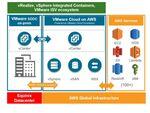 エクイニクス、VMware Cloud on AWSへのプライベート接続を提供