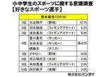 小中学生が好きなスポーツ選手の1位は大谷翔平選手。バンダイ調べ
