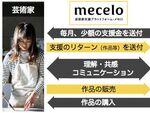 ピクスタ、芸術家支援プラットフォーム「mecelo」開始