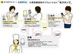 光ID技術「LinkRay」活用の電子スタンプサービス登場