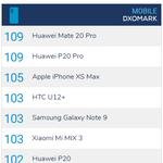 ファーウェイ「Mate 20 Pro」、カメラ評価サイトで首位タイの成績