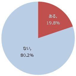 Ascii Jp 約2割の人が歩きスマホにぶつかった経験がある