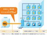 日本最速とうたう光インターネット接続サービス、上智大学の学生寮に導入決定