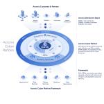 アクロニス、開発者向けサービス「Acronis Cyber Platform」先行アクセス開始