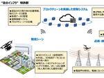 A.L.I. Technologies、「空のインフラ」実現に向けた構想と特許群を発表
