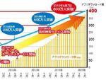 ドン・キホーテの電子マネー「majica」、会員数800万人を突破