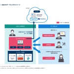 NTT東日本、月7000円で1TBのOneDrive付きPCレンタルサービス