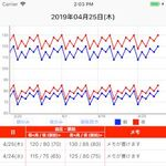 血圧が気になるあなたのためのアプリ―注目のiPhoneアプリ3