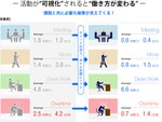 Office 365の予定表で働き方を分析する「Coo Kai 活動分析」