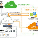 ヤマハの仮想ルーターがAWS版ライセンスとして発売