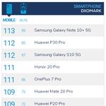 DxOMarkで「Galaxy Note10+ 5G」のカメラが最高点、ファーウェイを上回る