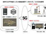 NTTドコモ、VR企業と共に5Gとデジタルツインを活用した実証実験