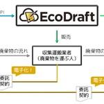 産廃・ 建廃に特化した電子契約サービス「エコドラフト with クラウドサイン」