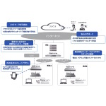 NTT東日本、企業向けSDxサービス「ギガらくVPN」「ギガらくスイッチ」を発表